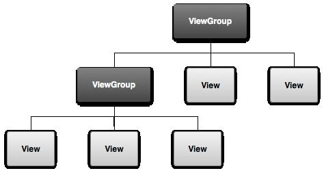 viewgroup.png